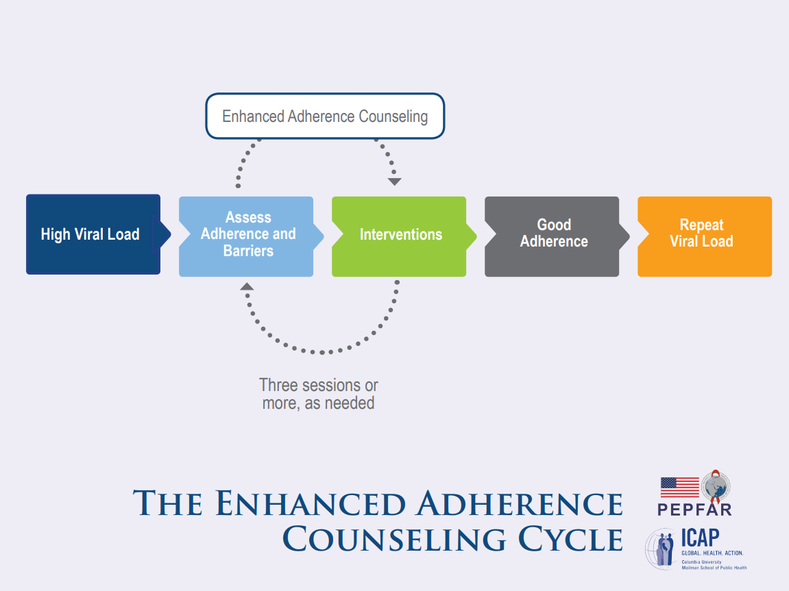 enhanced adherence wall chart