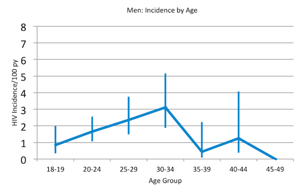 HIV Incidence in Swaziland by Age and Sex - Men