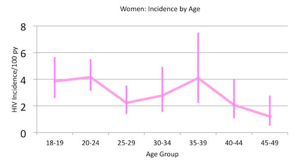 HIV Incidence in Swaziland by Age and Sex - Women