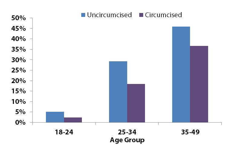 HIV Prevalence Among Men